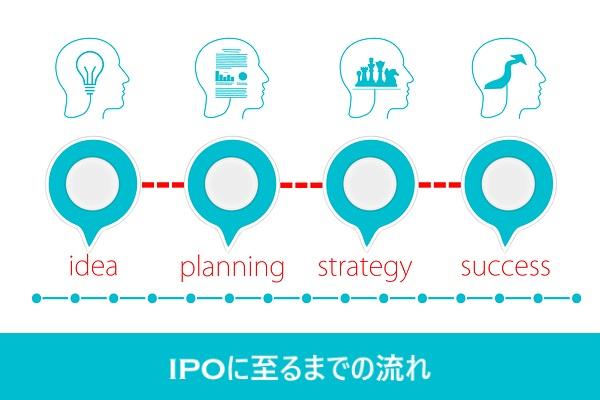 IPOに至るまでの流れ