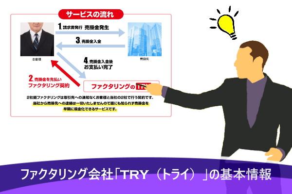 ファクタリング会社「TRY(トライ)」の基本情報
