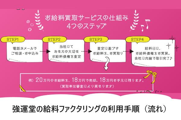 強運堂の給料ファクタリングの利用手順(流れ)